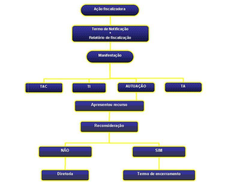 modelo-de-fluxograma