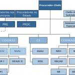 organograma funcional pronto 150x150 Organograma Funcional   Modelos