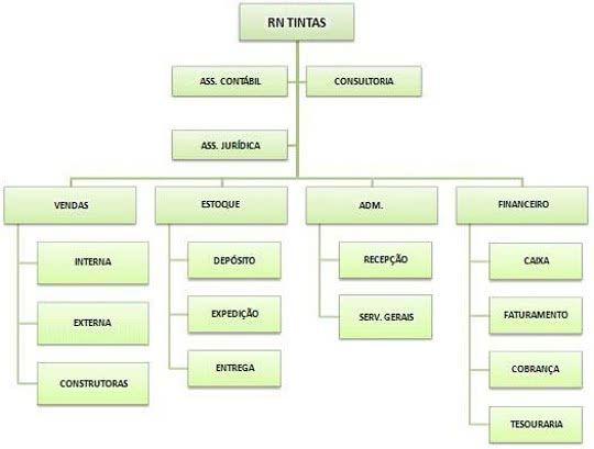 organograma funcional Organograma Funcional   Modelos